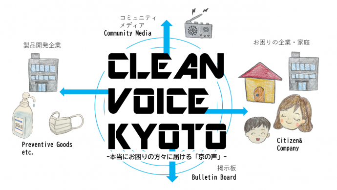 cleanvoicekyoto