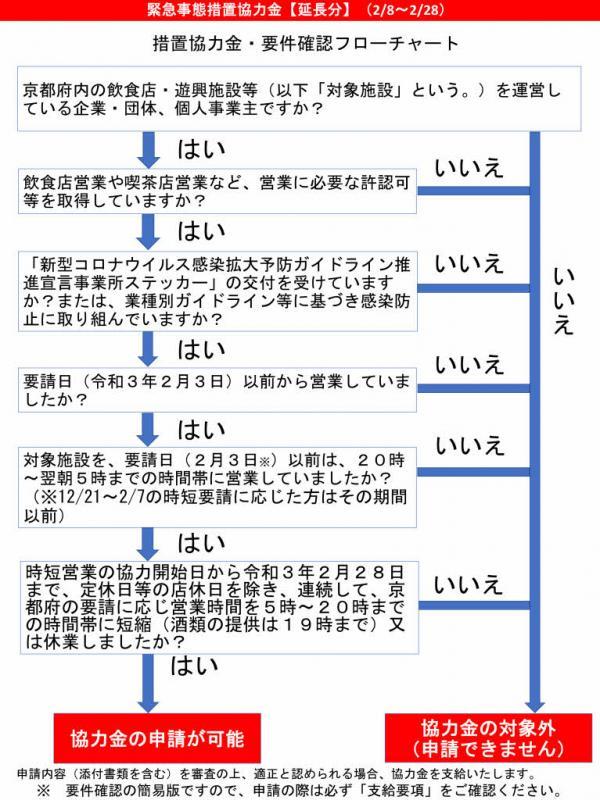時短 営業 金 申請 大阪 府 協力 大阪府/大阪府営業時間短縮協力金 第2期(令和3年2月8日から2月28日まで)