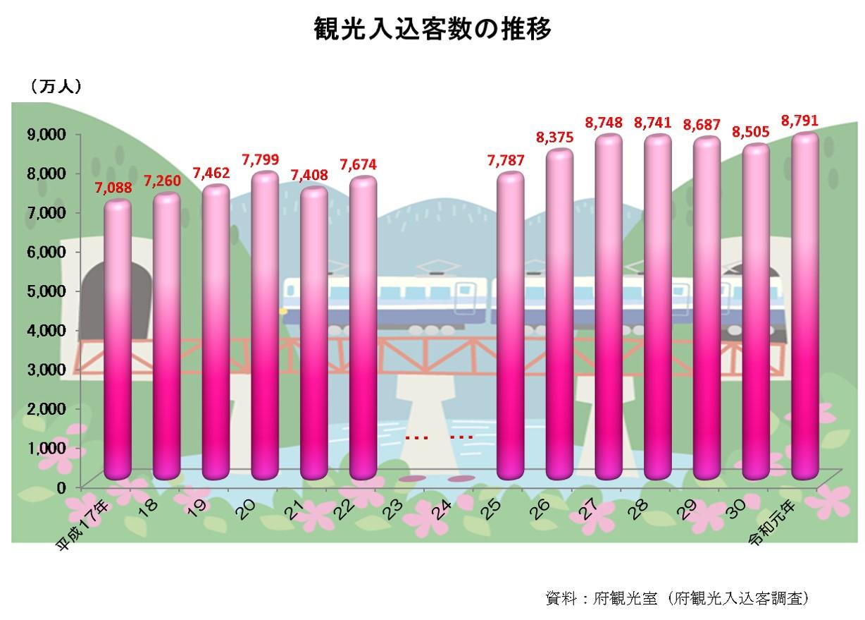 京都府の主な統計データ
